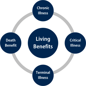 Living Benefits | Alliance Group