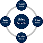 Living Benefits of Life Insurance