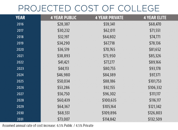 Projected college costs